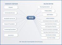 HSG_Organisation_Chart